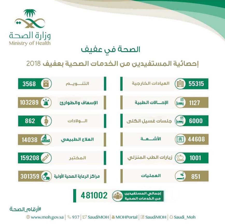 أخبار الوزارة قرابة نصف مليون مستفيد من خدمات الصحة بمحافظة عفيف