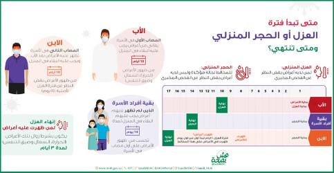 أخبار الوزارة الصحة تحدد بداية ونهاية فترة العزل أو الحجر المنزلي لمصابي فيروس كورونا