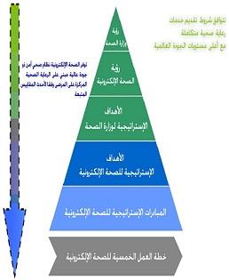 لوزارة الصحة لتوجيه تطور الصحة