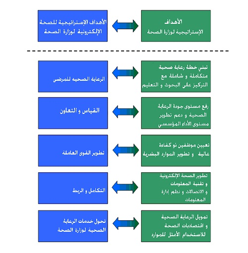الاستراتيجية الوطنيةالصحة الإلكترونية 004.jpg