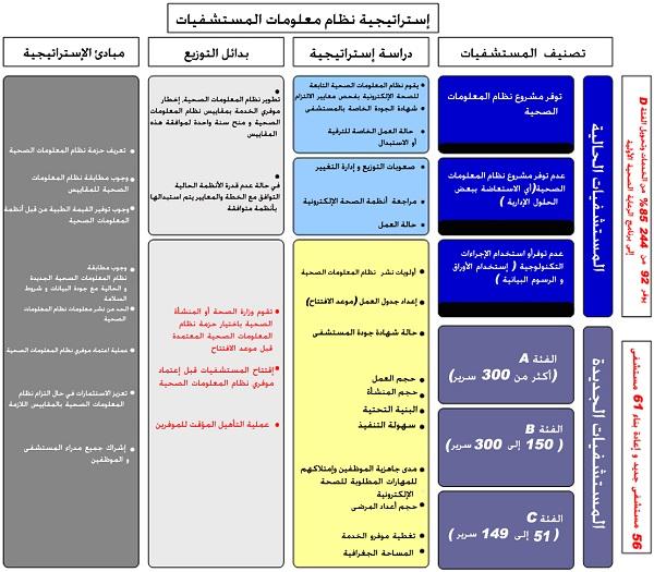 مستشفيات وزارة الصحة السعودية من