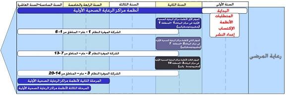 الاستراتيجية الوطنيةالصحة الإلكترونية 011.jpg