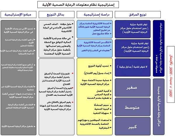 الاستراتيجية الوطنيةالصحة الإلكترونية 012.jpg