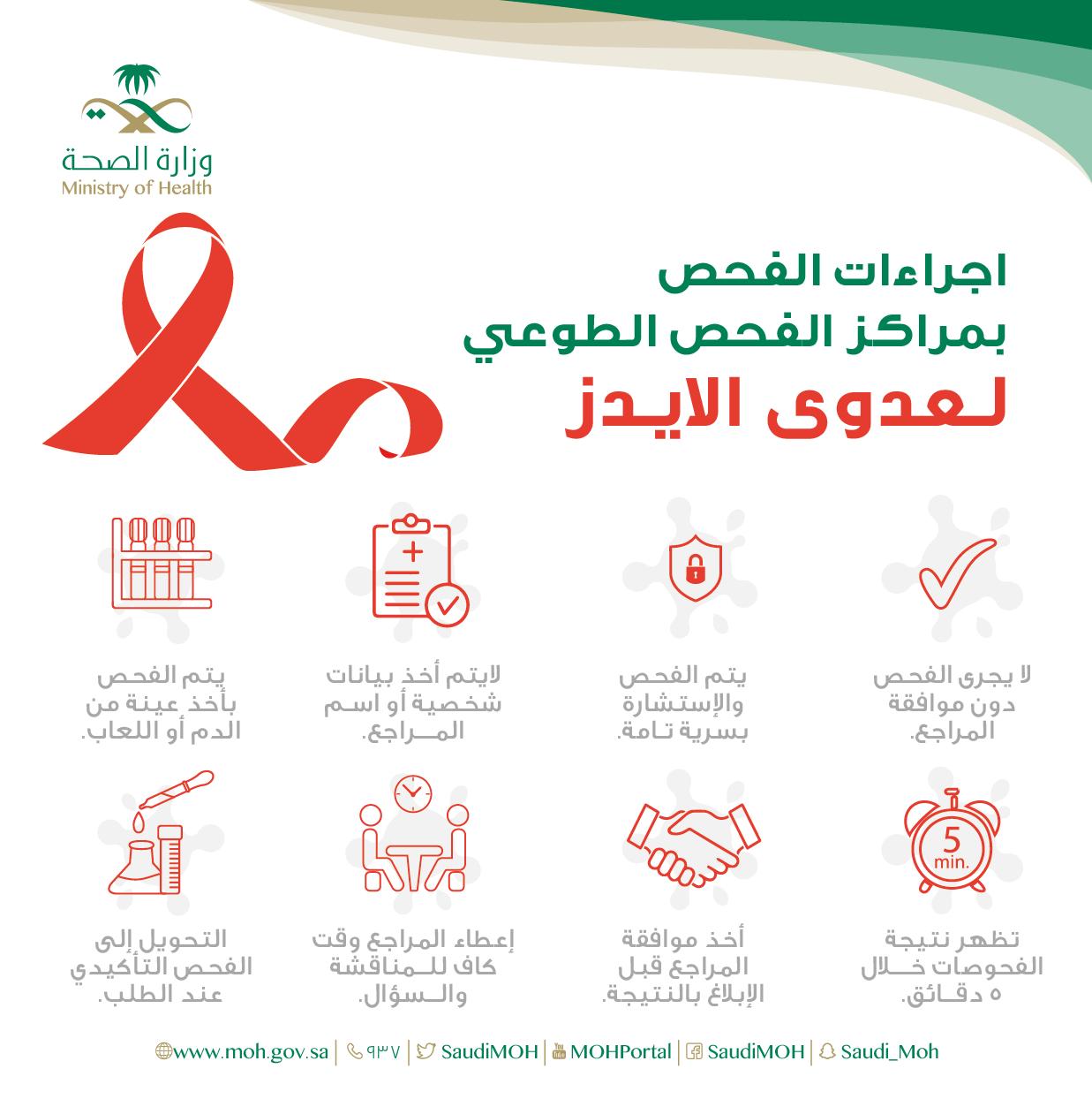مواضيع مختلفة الإيدز