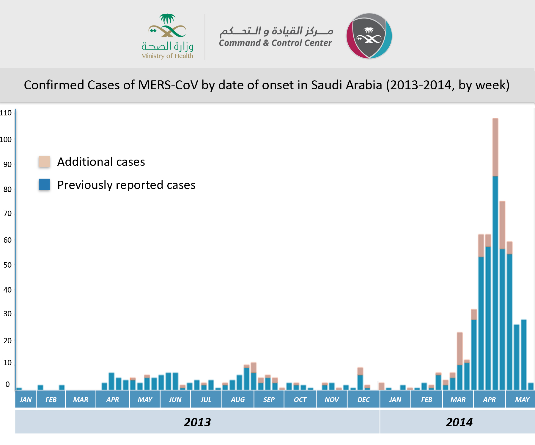 MERS-CoV-by-onset-in-Saudi-Arabia---2-June-2014-ENGLISH.jpg