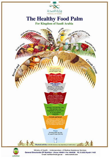"""... the the Dietary Guidelines for Saudis """"Healthy Food Palm"""