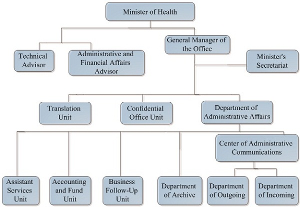 government organisations department health