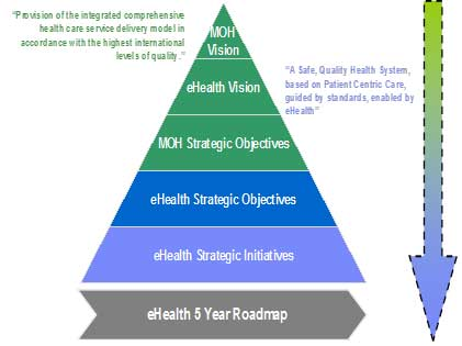 strategic framework for reform of the health service Department of health strategic plan 2015/16 - 2019/20 1 strategic plan 2015/ 16  strategic framework 2014-2019   we know that health services that are timely lead to  organisational reforms are required to address structural.