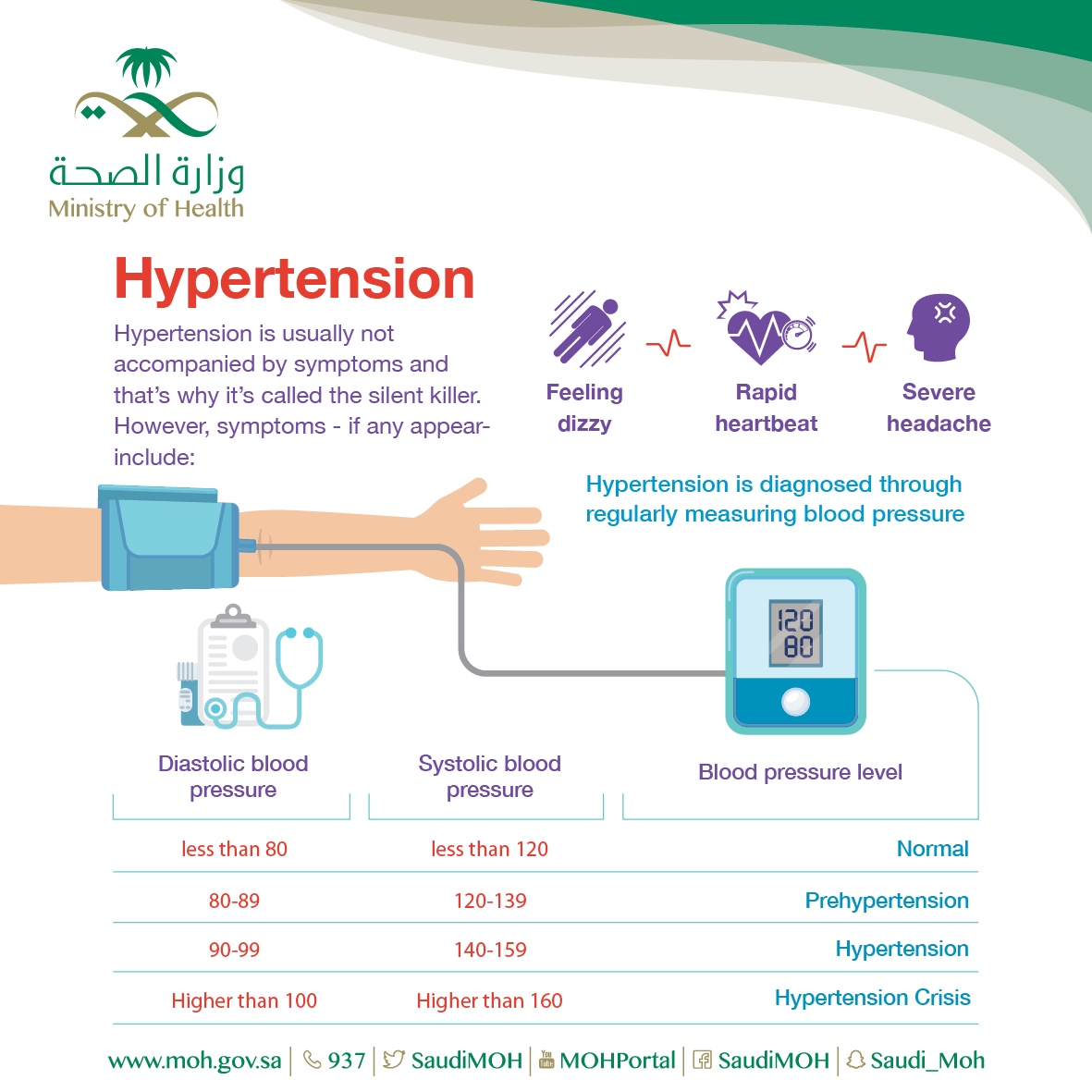 What's Hypertension?